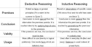 what s the difference between inductive deductive and references