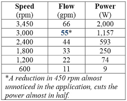 pool pump reviews best swimming pool pumps available in  affinity law example if you cut your pump speed in half from 3450 rpms to 1725 rpms you would expect your energy usage to drop by 50 % cutting your
