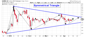 Gene Stock Continues Trading In A Bullish Trend