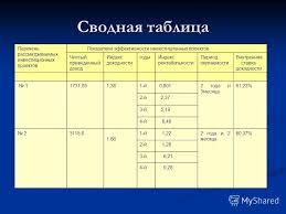 Презентация на тему ДИПЛОМНАЯ РАБОТА на тему Оценка  9 Сводная
