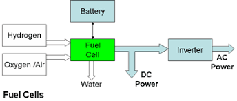 power generation from hydrogen fuel
