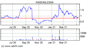 Zsan is more volatile than 90% of us stocks. 2rhssbsk K9t9m