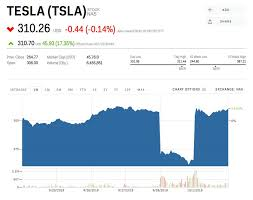 Tsla Live Chart This Is The Greatest Tesla Chart Of All Time Tsla