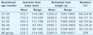 Afi Index Chart Amniotic Fluid Index And Estimated Fetal