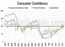 Consumer Confidence Index Chart 2017 Consumer Confidence Keeps Climbing Rates Inching Up