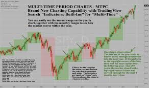 Multi Time Period Charts Mtpc New Charting Capability