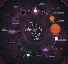 Main Sequence Star Chart The Life Cycle Of A Star Futurism