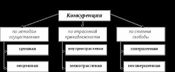 Конкуренция и ее роль в рыночной экономике России Курсовая  Виды конкуренции