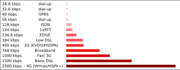 Internet Speed Comparison Chart Dedwarmo