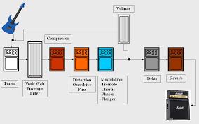 effects loop diagram 20 wiring diagram images wiring diagrams hgeffectorder3 effects loop diagram wiring diagram schematic