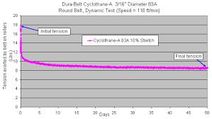 V Belt Tension Chart Belt Tension Calculator