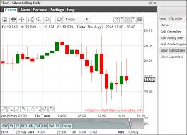 Guide To Silver Spread Betting With Live Charts And Price