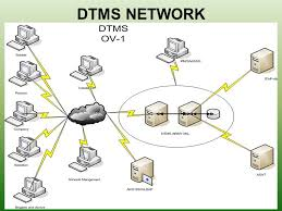26 dtms network