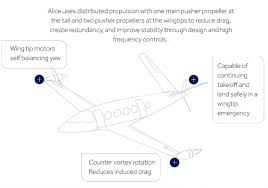 Stability Chart Aviation Meet Alice The Electric Plane That Could Be The Future Of