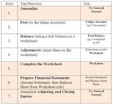 sample chart of accounts for merchandising business merchandise journal entries