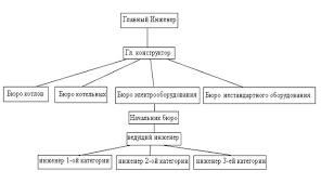 Отчет о производственной практике на ЗАО Системы теплообеспечения  Рисунок 1 структура управления производством