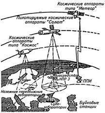 Реферат Аэрокосмический мониторинг ru Рис 1 Структура космической системы изучения природных ресурсов Земли