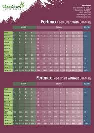 Current Culture Feeding Chart Fertmax Grow A