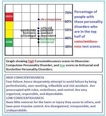 Antisocial Personality Disorder   Browse millions of PDF BOOKS JFC CZ as Borderline personality disorder essay