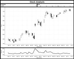 Amzn Candlestick Chart Classic Candlestick Charts In Tableau Tableau It
