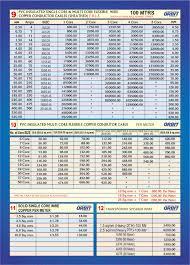 Price List Orbit Cables
