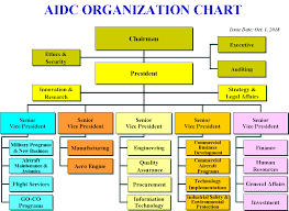 Aerospace Industrial Development Corporation Aidc In Taiwan