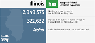 Medi Cal Fpl Chart 2018 Illinois And The Acas Medicaid Expansion Eligibility