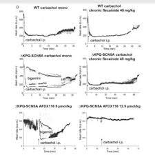 Telemetry Heart Rate Chart D Telemetry Heart Rate During Drug Exposures Alternating