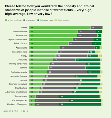 Best Professions Nurses Again Outpace Other Professions For Honesty Ethics
