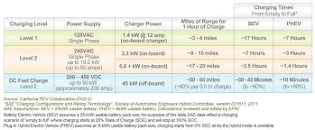Car Battery Charging Time Chart Drive Clean Plug In Electric Vehicle Resource Center