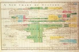 Timeline Wikipedia