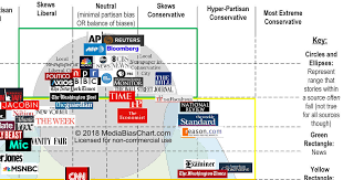News Media Bias Chart Vanessa Otero Media Bias Chart Bedowntowndaytona Com