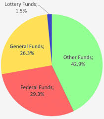 2015 Us Budget Pie Chart Oregon Secretary Of State Government Finance State Government