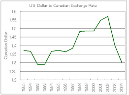 Us Dollar Canadian Dollar Exchange Rate Chart