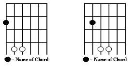 Guitar Chords Chart With Fingers Basic Guitar Chord Finger Placement For Beginners