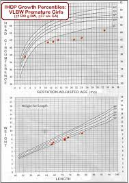 Adjusted Age Growth Chart Mchb Training Module Using The Cdc Growth Charts Use Of