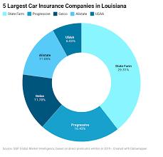 Including billing tax id and npi; Louisiana Car Insurance Guide Forbes Advisor