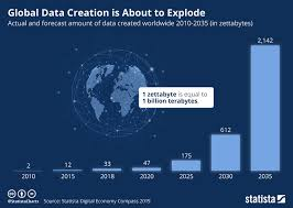 Chart Global Data Creation Is About To Explode Statista