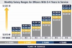 2019 Military Pay Chart Enlisted 16 Detailed Usmc Pay Grade