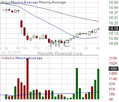 Mfc Candlestick Chart Analysis Of Manulife Financial