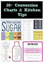 Cake Pan Equivalent Chart Conversion Charts Kitchen Tips