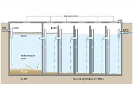 3 Compartment Septic Tank Design Septic Systems Global Water Pathogen Project