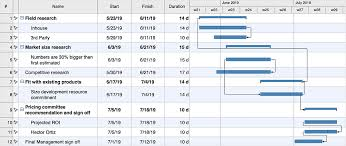 How To Create A Gantt Chart For Your Project How To