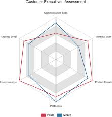 How To Use Radar Chart For Competitor Analysis