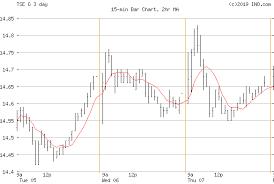 Goldcorp Inc Tse G Stock Chart Quotes Ino Com