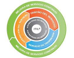 itil process itil process esp