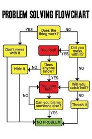 Funny Troubleshooting Chart Problem Solving Flowchart Nice One Funny Flow Charts