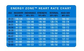 Spinning Heart Rate Chart Heartrate Chart Below Is The Energy Zone Heart Rate