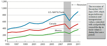 2011 Surface Trade With Canada And Mexico Rose 14 3 Percent