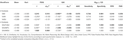 Gai Score Chart Frontiers Short Forms Of Wechsler Scales Assessing The